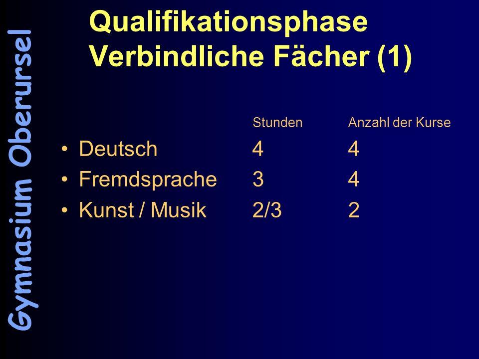 Qualifikationsphase Verbindliche Fächer (1) StundenAnzahl der Kurse Deutsch44 Fremdsprache34 Kunst / Musik2/3 2 Gymnasium Oberursel