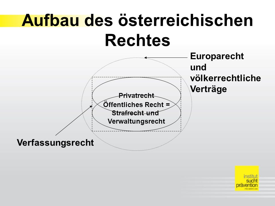 Öffentliches Recht = Strafrecht und Verwaltungsrecht Privatrecht Europarecht und völkerrechtliche Verträge Verfassungsrecht Aufbau des österreichischen Rechtes