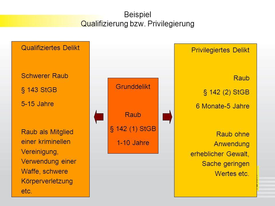 Beispiel Qualifizierung bzw.