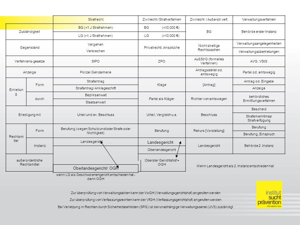 StrafrechtZivilrecht / StrafverfahrenZivilrecht / Außerstr.verf.Verwaltungsverfahren Zuständigkeit BG (<1 J Strafrahmen)BG (<10.000 ) BGBehörde erster Instanz LG (>1 J Strafrahmen)LG (>10.000 ) Gegenstand Vergehen Privatrechtl.