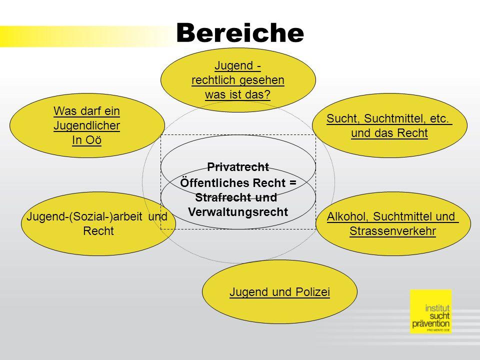 Bereiche Öffentliches Recht = Strafrecht und Verwaltungsrecht Privatrecht Was darf ein Jugendlicher In Oö Jugend - rechtlich gesehen was ist das.