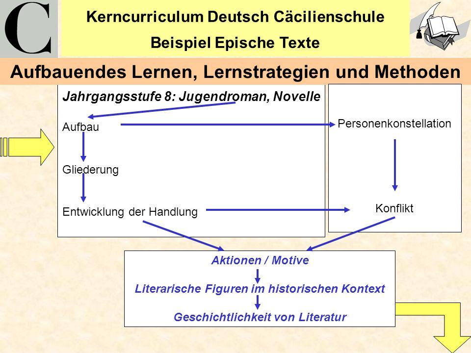 Kerncurriculum Deutsch Cäcilienschule Beispiel Epische Texte 8 Jahrgangsstufe 8: Jugendroman, Novelle Aufbau Gliederung Entwicklung der Handlung Aufba