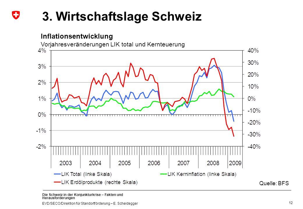 Die Schweiz in der Konjunkturkrise – Fakten und Herausforderungen EVD/SECO/Direktion für Standortförderung – E. Scheidegger 3. Wirtschaftslage Schweiz