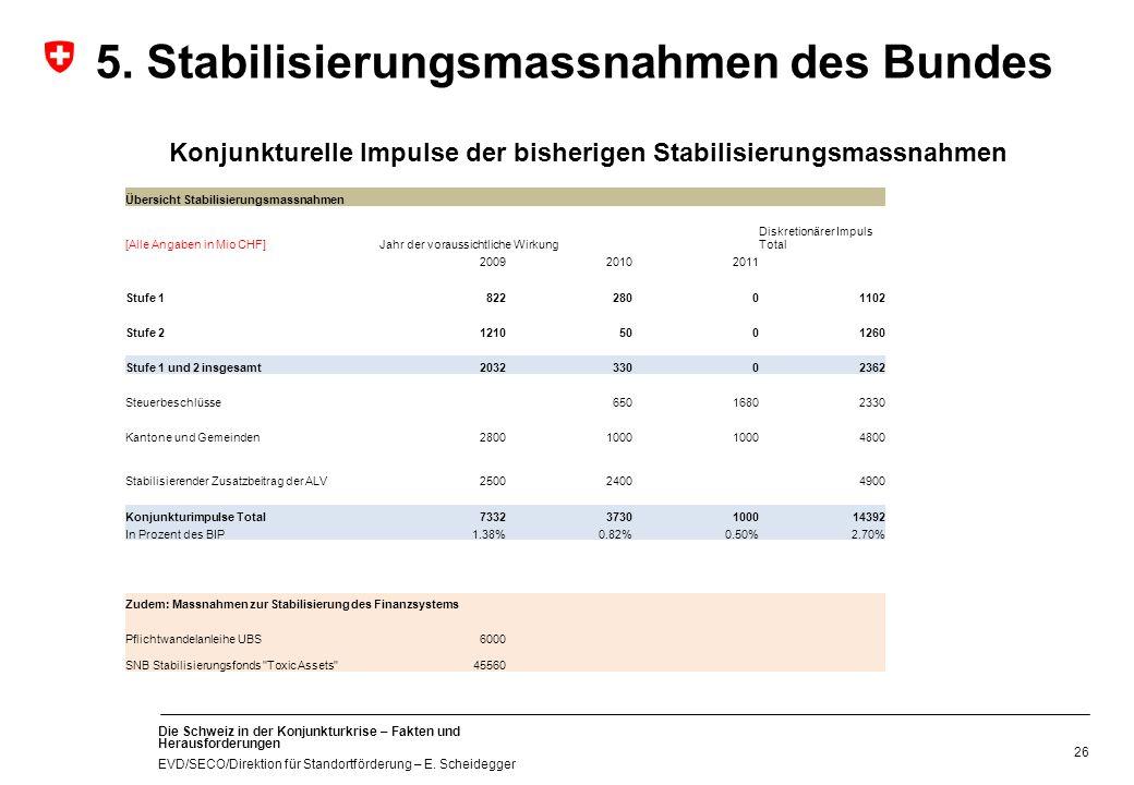 Die Schweiz in der Konjunkturkrise – Fakten und Herausforderungen EVD/SECO/Direktion für Standortförderung – E. Scheidegger 26 Konjunkturelle Impulse