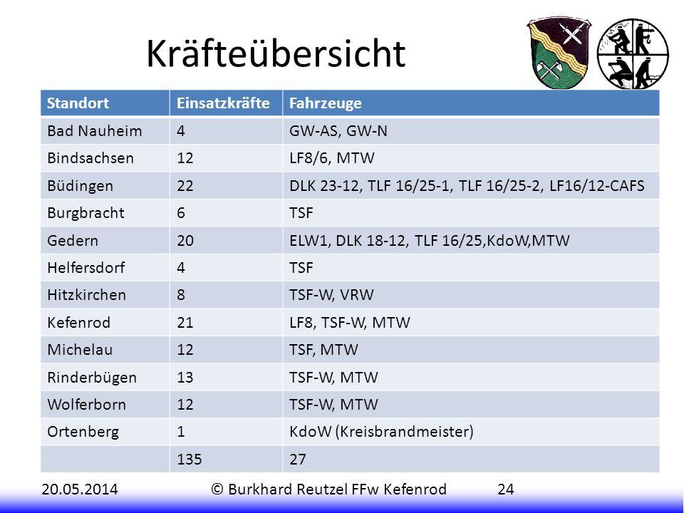20.05.2014© Burkhard Reutzel FFw Kefenrod24 Kräfteübersicht StandortEinsatzkräfteFahrzeuge Bad Nauheim4GW-AS, GW-N Bindsachsen12LF8/6, MTW Büdingen22D
