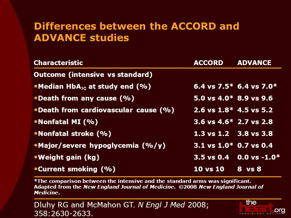 Dluhy RG and McMahon GT. N Engl J Med 2008; 358:2630-2633. Differences between the ACCORD and ADVANCE studies CharacteristicACCORDADVANCE Outcome (int