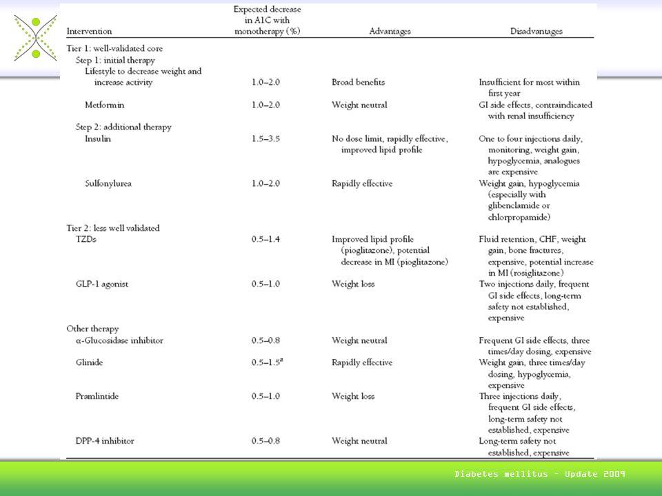 Dr. Bruno Müller Endokrinologie und Diabetologie Thunstrasse 13 3005 Bern Diabetes mellitus – Update 2009