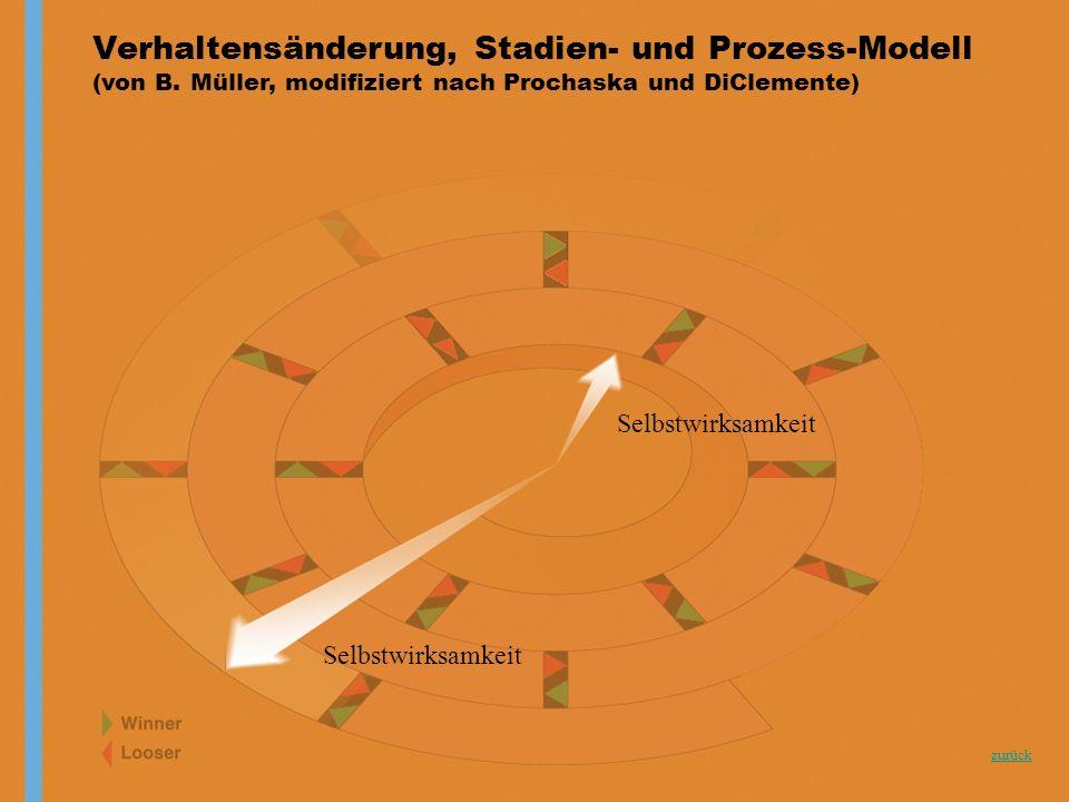 zurück Selbstwirksamkeit Verhaltensänderung, Stadien- und Prozess-Modell (von B. Müller, modifiziert nach Prochaska und DiClemente) Selbstwirksamkeit