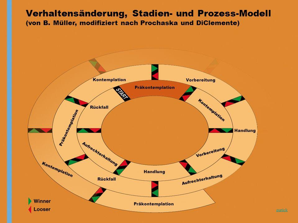 Verhaltensänderung, Stadien- und Prozess-Modell (von B. Müller, modifiziert nach Prochaska und DiClemente) zurück Präkontemplation Kontemplation Vorbe