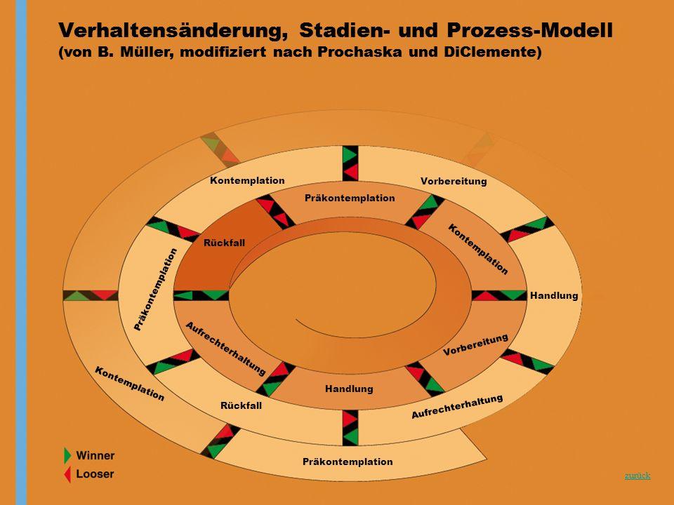 Back Verhaltensänderung, Stadien- und Prozess-Modell (von B.