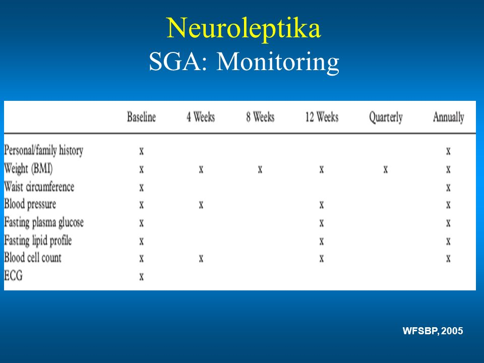Neuroleptika SGA: Monitoring WFSBP, 2005