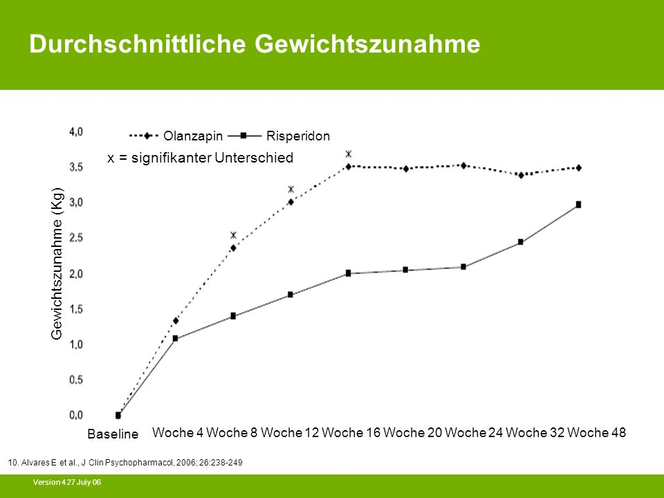 Version 4 27 July 06 Durchschnittliche Gewichtszunahme 10. Alvares E et al., J Clin Psychopharmacol, 2006; 26:238-249 Gewichtszunahme (Kg) Baseline Wo