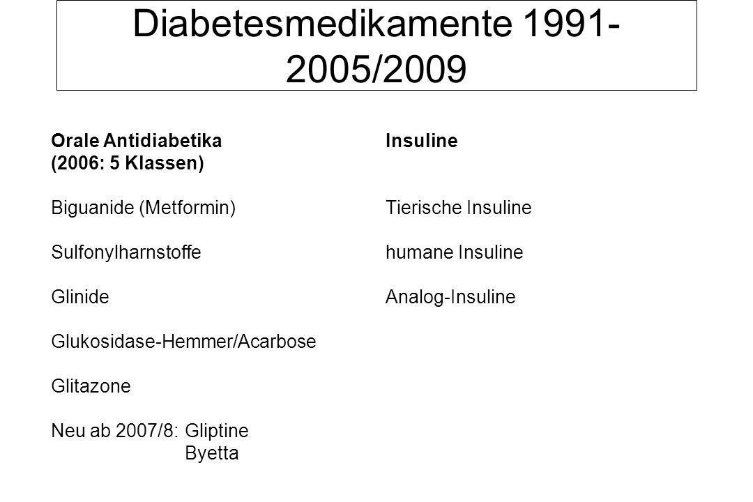 Diabetesmedikamente 1991- 2005/2009 Orale Antidiabetika Insuline (2006: 5 Klassen) Biguanide (Metformin)Tierische Insuline Sulfonylharnstoffehumane Insuline Glinide Analog-Insuline Glukosidase-Hemmer/Acarbose Glitazone Neu ab 2007/8: Gliptine Byetta