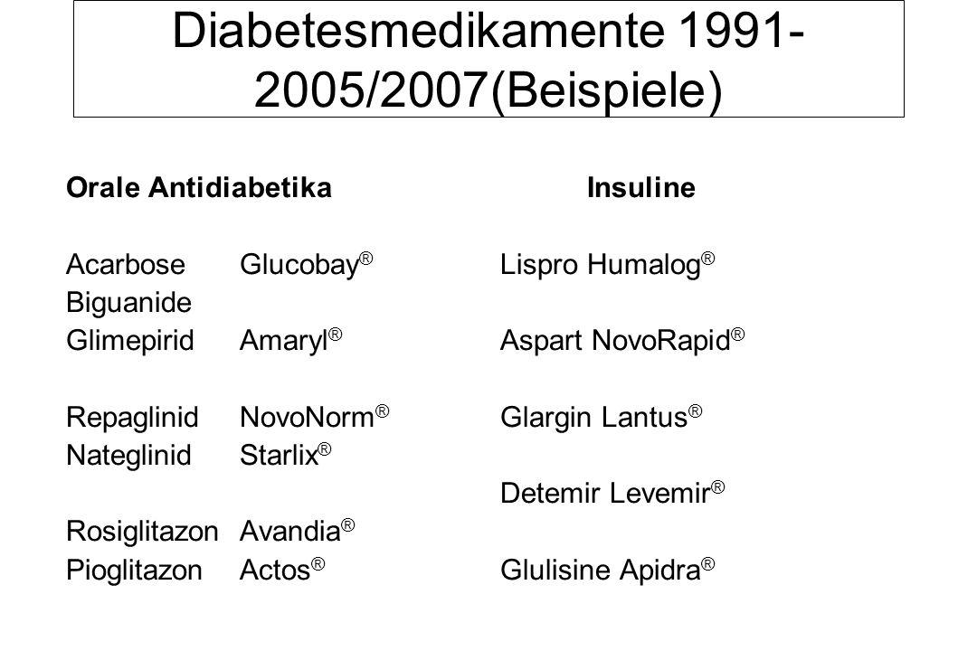 Diabetesmedikamente 1991- 2005/2007(Beispiele) Orale AntidiabetikaInsuline AcarboseGlucobay ® Lispro Humalog ® Biguanide GlimepiridAmaryl ® Aspart Nov