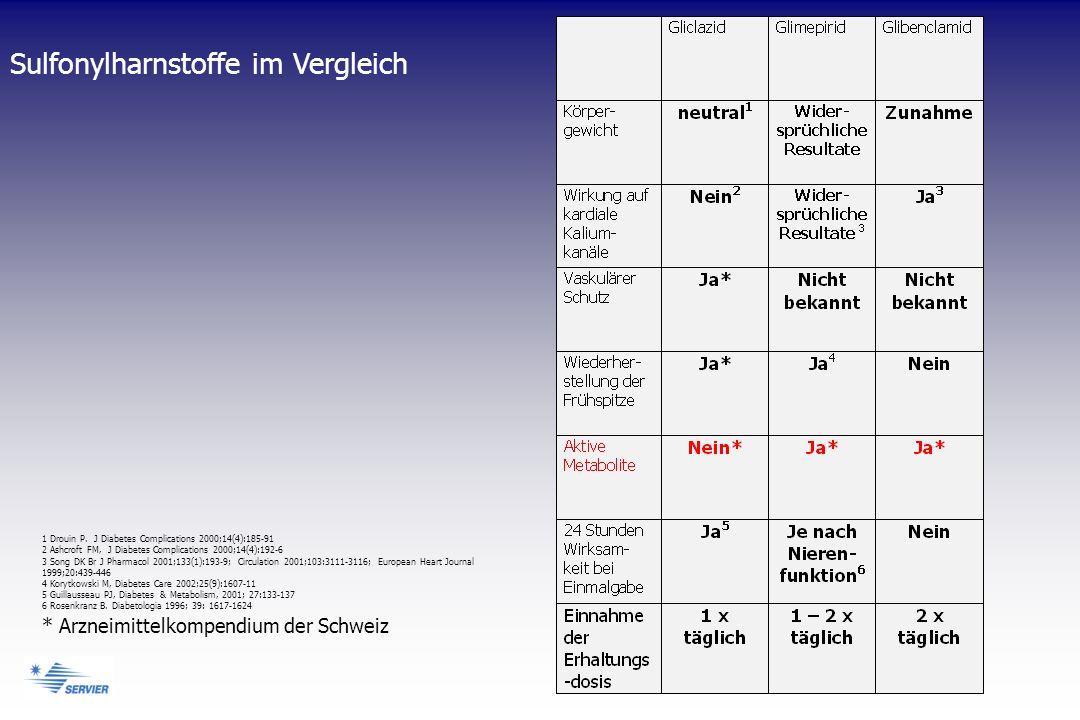 * Arzneimittelkompendium der Schweiz Sulfonylharnstoffe im Vergleich 1 Drouin P. J Diabetes Complications 2000;14(4):185-91 2 Ashcroft FM, J Diabetes