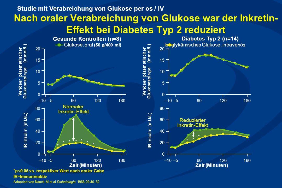 Nach oraler Verabreichung von Glukose war der Inkretin- Effekt bei Diabetes Typ 2 reduziert *p 0.05 vs. respektiver Wert nach oraler Gabe IR=Immunreak