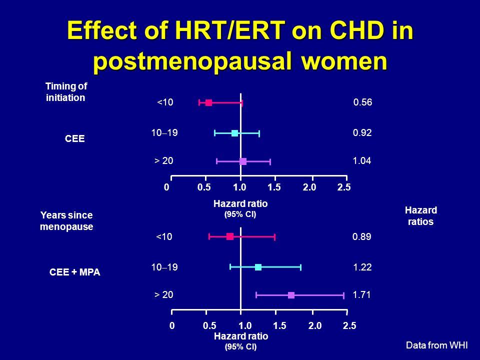 0.89<10 1.22 10 19 1.71> 20 0.56 0.92 1.04 <10 10 19 > 20 Effect of HRT/ERT on CHD in postmenopausal women CEE + MPA Years since menopause 00.51.01.52