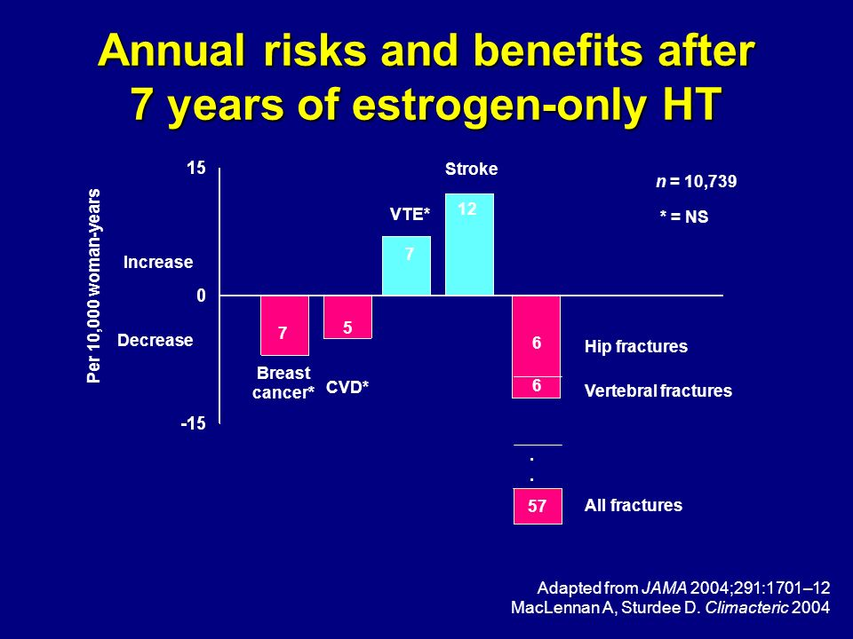 Annual risks and benefits after 7 years of estrogen-only HT 5 CVD* VTE* 7 Breast cancer* Hip fractures Per 10,000 woman-years Increase Decrease Stroke