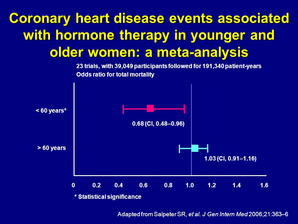 Coronary heart disease events associated with hormone therapy in younger and older women: a meta-analysis Adapted from Salpeter SR, et al. J Gen Inter