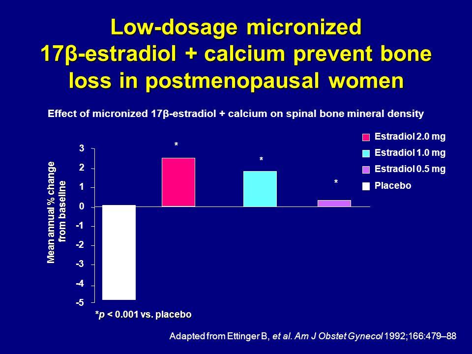 Low-dosage micronized 17β-estradiol + calcium prevent bone loss in postmenopausal women Estradiol 2.0 mg Estradiol 1.0 mg Estradiol 0.5 mg Placebo Ada