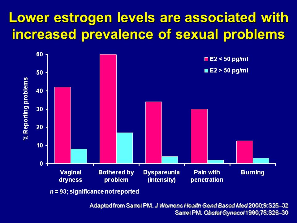 Lower estrogen levels are associated with increased prevalence of sexual problems Adapted from Sarrel PM. J Womens Health Gend Based Med 2000;9:S25–32