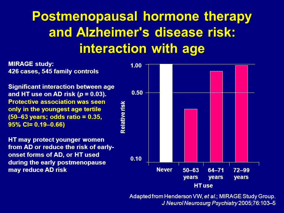 0.10 1.00 Never 50–63 years Relative risk 0.50 64–71 years 72–99 years MIRAGE study: 426 cases, 545 family controls Significant interaction between ag