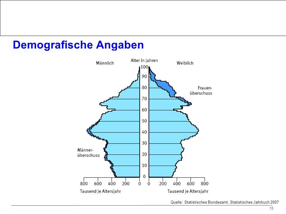 Home > Die BZgA > Forschung > Fachdatenbanken/Marktanalysen > www.frauengesundheitsportal.de 15 Demografische Angaben Quelle: Statistisches Bundesamt,