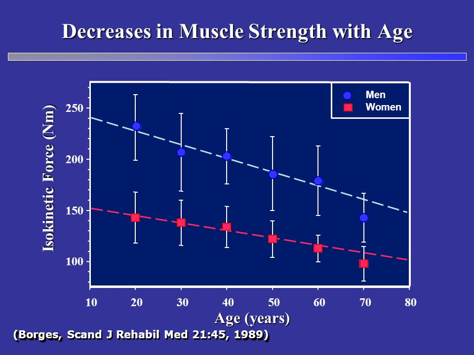 Decreases in Muscle Strength with Age (Borges, 1989) (Borges, Scand J Rehabil Med 21:45, 1989) Age (years) Isokinetic Force (Nm) 1020304050607080 100