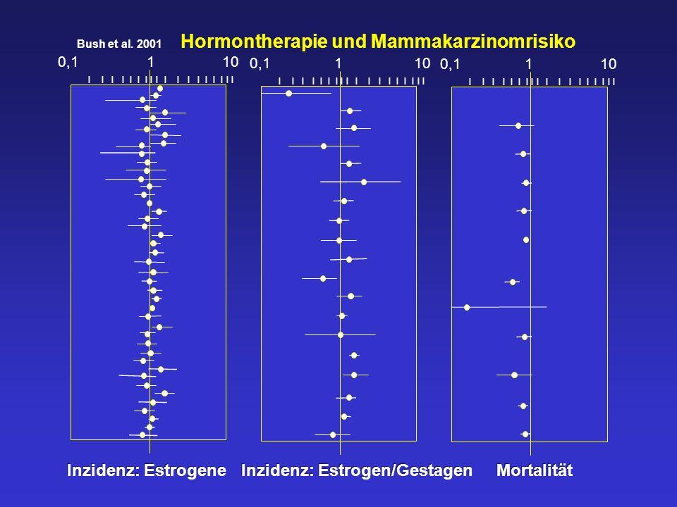 I I I I I I I I I 0,1 1 10 I I I I I I I I I 0,1 1 10 I I I I I I I I I 0,1 1 10 Bush et al. 2001 Hormontherapie und Mammakarzinomrisiko Inzidenz: Est