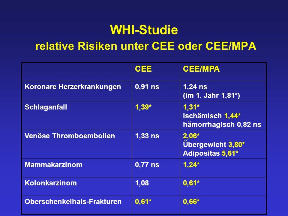 WHI-Studie relative Risiken unter CEE oder CEE/MPA CEECEE/MPA Koronare Herzerkrankungen0,91 ns1,24 ns (im 1. Jahr 1,81*) Schlaganfall1,39*1,31* ischäm