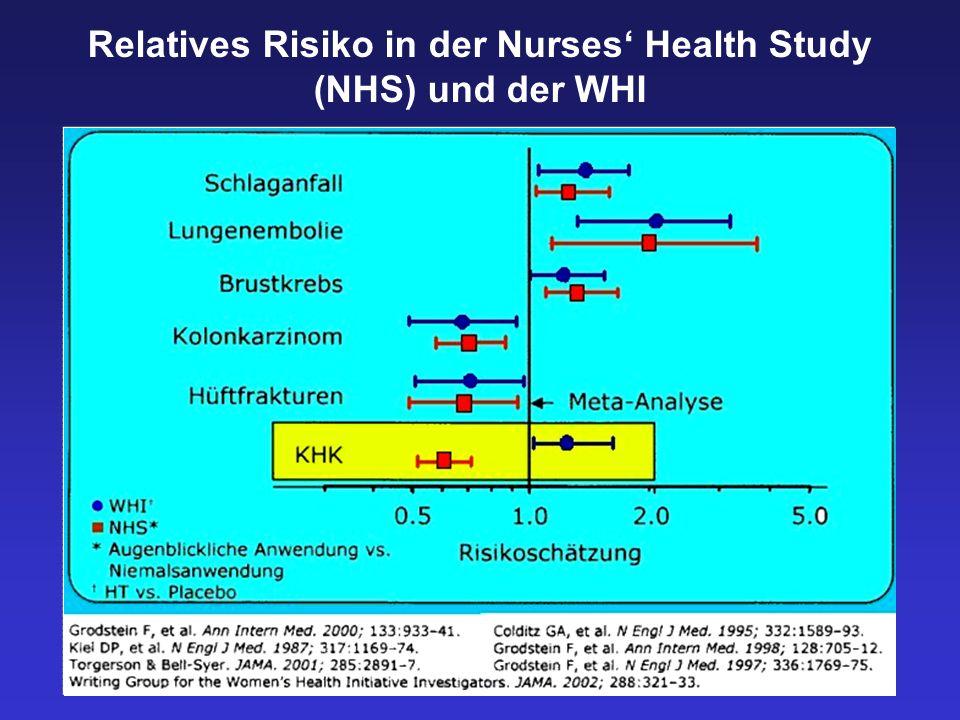 Relatives Risiko in der Nurses Health Study (NHS) und der WHI