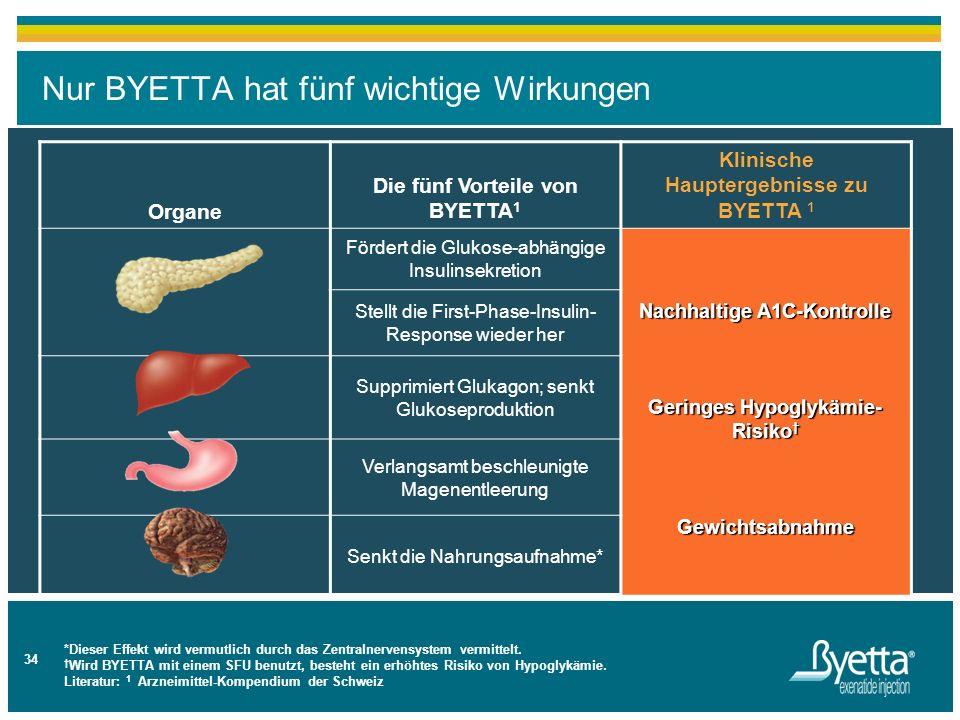 14 Nur BYETTA hat fünf wichtige Wirkungen 34 Organe Die fünf Vorteile von BYETTA 1 Klinische Hauptergebnisse zu BYETTA 1 Fördert die Glukose-abhängige
