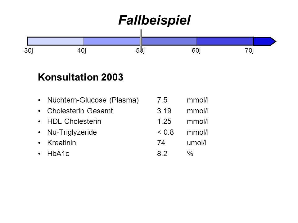 Fallbeispiel Konsultation 2003 Nüchtern-Glucose (Plasma)7.5 mmol/l Cholesterin Gesamt 3.19 mmol/l HDL Cholesterin1.25 mmol/l Nü-Triglyzeride< 0.8 mmol