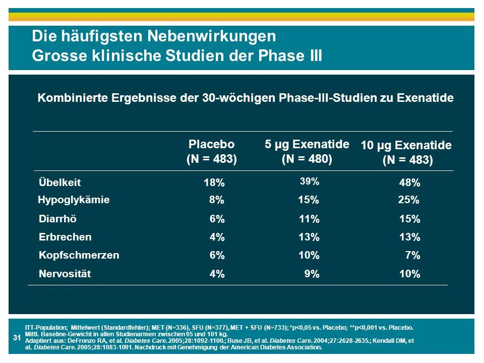 31 Die häufigsten Nebenwirkungen Grosse klinische Studien der Phase III 10 µg Exenatide (N = 483) 5 µg Exenatide (N = 480) Placebo (N = 483) Kombinier