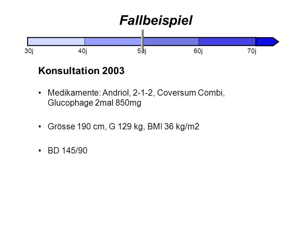 Fallbeispiel Konsultation 2003 Medikamente: Andriol, 2-1-2, Coversum Combi, Glucophage 2mal 850mg Grösse 190 cm, G 129 kg, BMI 36 kg/m2 BD 145/90 30j4