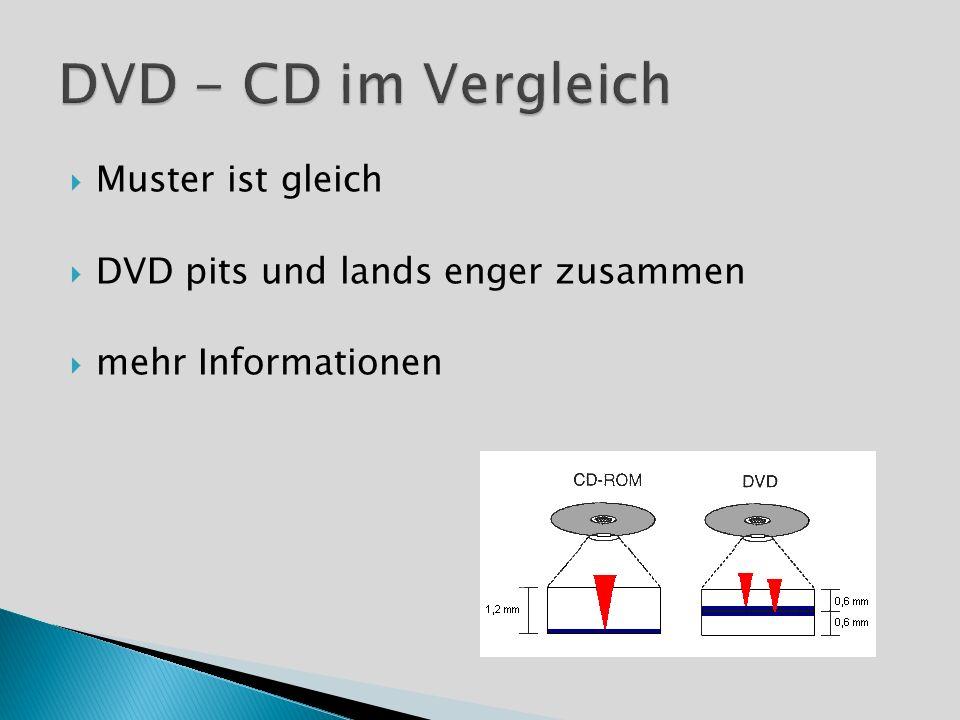 Muster ist gleich DVD pits und lands enger zusammen mehr Informationen