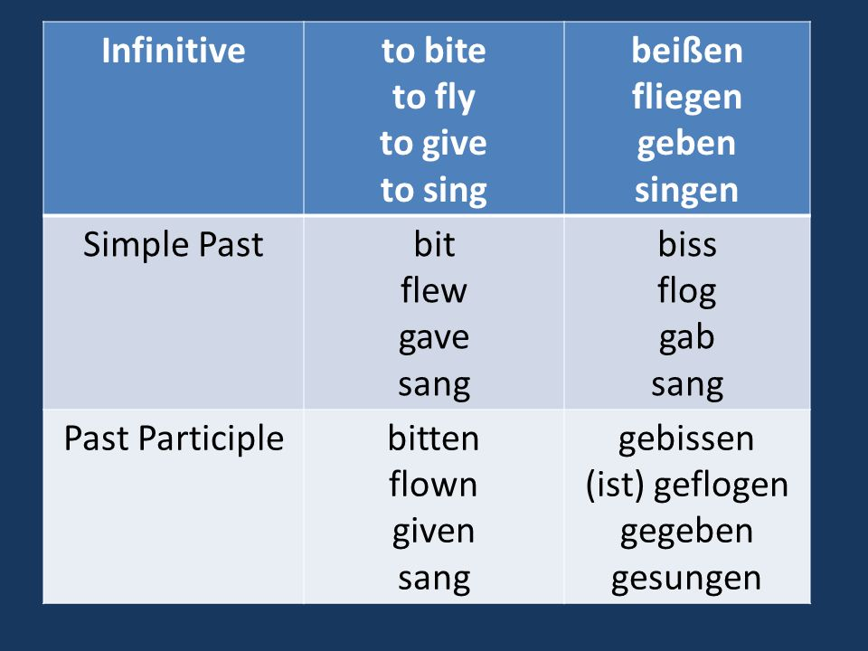 Strong Verbs There are not as many strong verbs as weak, but they are frequently used verbs such as essen, trinken, sprechen, gehen, and schlafen. The