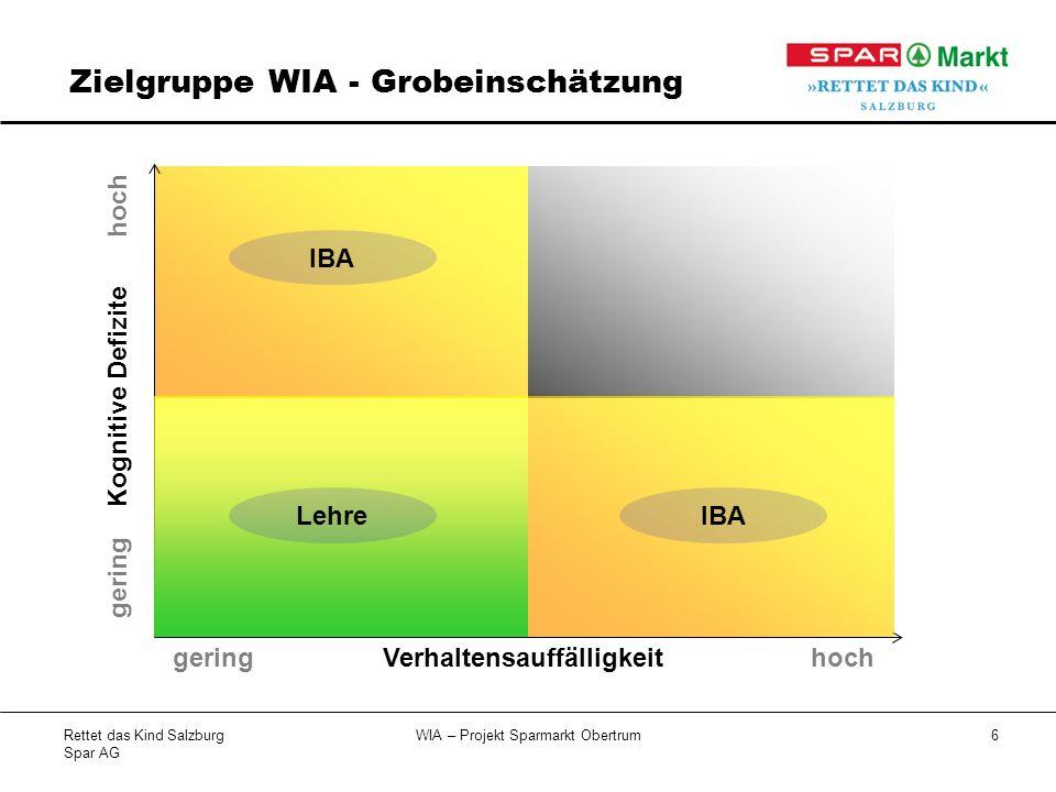 Rettet das Kind Salzburg Spar AG WIA – Projekt Sparmarkt Obertrum6 IBA Zielgruppe WIA - Grobeinschätzung Verhaltensauffälligkeit Kognitive Defizite hoch gering hochgering IBALehre