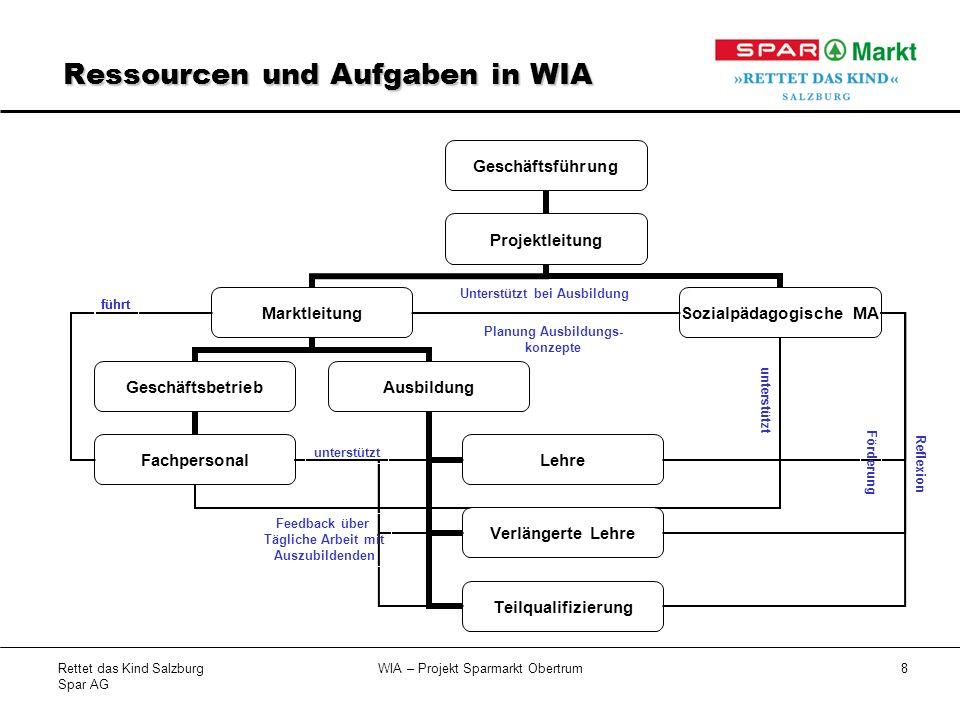 Rettet das Kind Salzburg Spar AG WIA – Projekt Sparmarkt Obertrum8 führt unterstützt Unterstützt bei Ausbildung Planung Ausbildungs- konzepte unterstützt Feedback über Tägliche Arbeit mit Auszubildenden Förderung Reflexion Ressourcen und Aufgaben in WIA führt