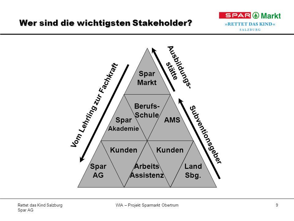 Rettet das Kind Salzburg Spar AG WIA – Projekt Sparmarkt Obertrum9 Wer sind die wichtigsten Stakeholder.