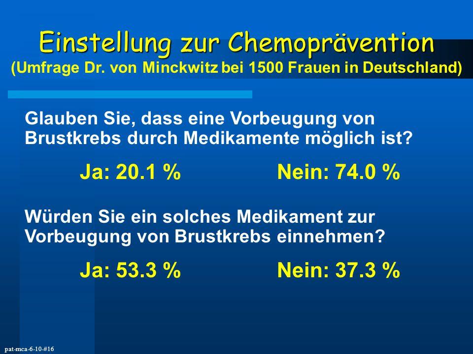pat-mca-6-10-#16 Einstellung zur Chemoprävention Einstellung zur Chemoprävention (Umfrage Dr. von Minckwitz bei 1500 Frauen in Deutschland) Glauben Si