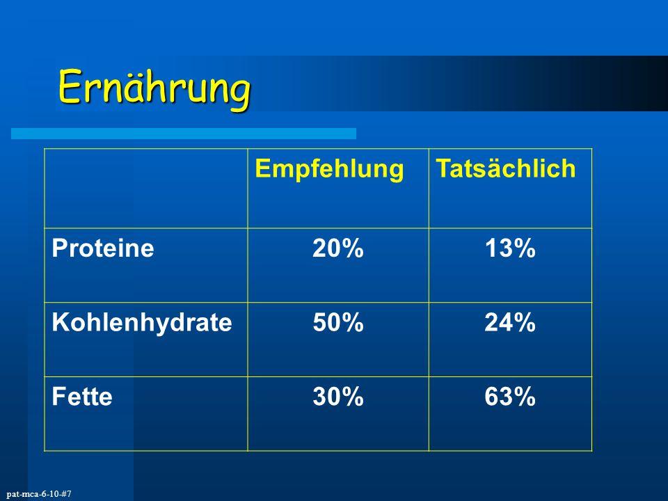 pat-mca-6-10-#7 Ernährung EmpfehlungTatsächlich Proteine20%13% Kohlenhydrate50%24% Fette30%63%