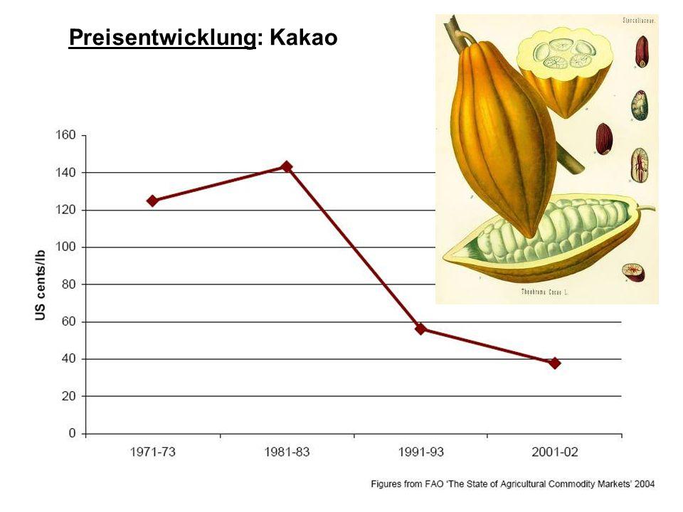 Preisentwicklung: Kakao