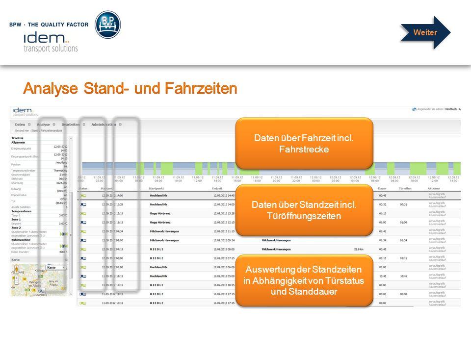 Daten über Fahrzeit incl. Fahrstrecke Daten über Standzeit incl. Türöffnungszeiten Auswertung der Standzeiten in Abhängigkeit von Türstatus und Standd