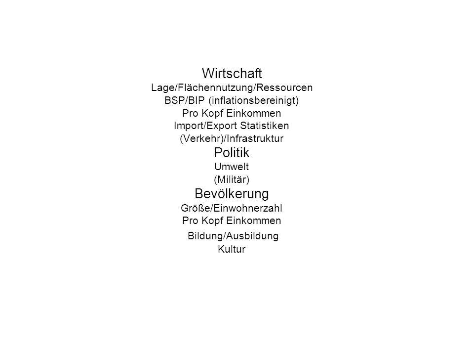 Wirtschaft Ressourcen: Quelle: http://docs.google.com/viewer?a=v&q=cache:kpJiB1uGiFEJ:www.th.physik.uni-bonn.de/People/dreiner/HOME-PAGE/TEACHING/ENERGIE-Vortraege/Christian- Geier- Ressourcen%2BPreise.pdf+ressourcen+deutschland&hl=de&gl=de&pid=bl&srcid=ADGEESioXf4dRPue1msQrvmL75ESYe_N07DeLQA7CbKbqz24qWLOV2yk8aFy qnW7t0_-lvSN6lJIaoils6P07zAQ7fDMHbq5zXohHYu5PVABAE0MHSqLNFGRalvG2uBP_idyMWcLn9zg&sig=AHIEtbSFz29-ne1zvDPTnS2w8gXYSQeJ8Q