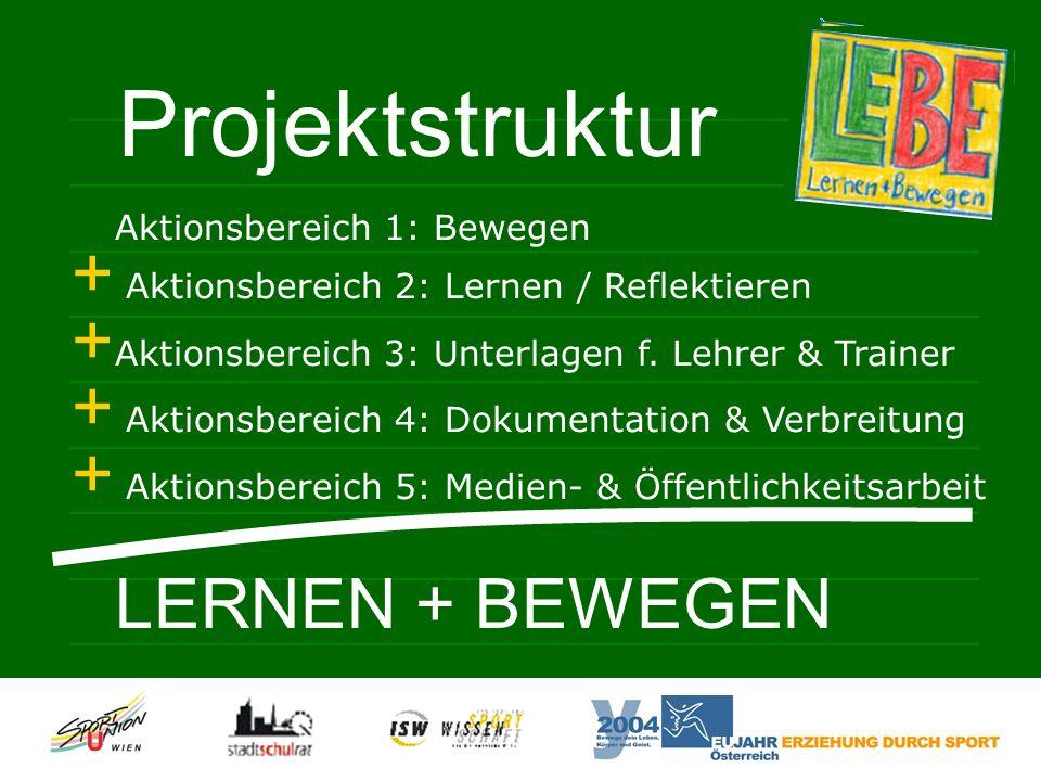 Projektstruktur Aktionsbereich 1: Bewegen + Aktionsbereich 2: Lernen / Reflektieren + Aktionsbereich 3: Unterlagen f.