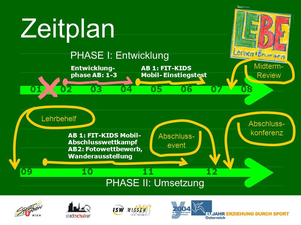 Zeitplan PHASE II: Umsetzung Abschluss- event 09 10 11 12 AB 1: FIT-KIDS Mobil- Abschlusswettkampf AB2: Fotowettbewerb, Wanderausstellung Abschluss- konferenz Lehrbehelf PHASE I: Entwicklung 0102030405060708 AB 1: FIT-KIDS Mobil- Einstiegstest Entwicklung- phase AB: 1-3 Midterm- Review