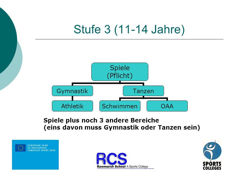 Stufe 3 (11-14 Jahre) Spiele (Pflicht) Gymnastik Athletik Tanzen SchwimmenOAA Spiele plus noch 3 andere Bereiche (eins davon muss Gymnastik oder Tanze