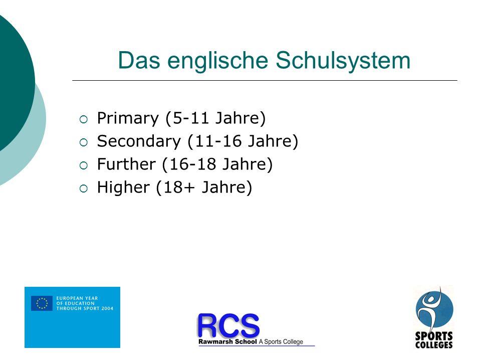 Das englische Schulsystem Primary (5-11 Jahre) Secondary (11-16 Jahre) Further (16-18 Jahre) Higher (18+ Jahre)
