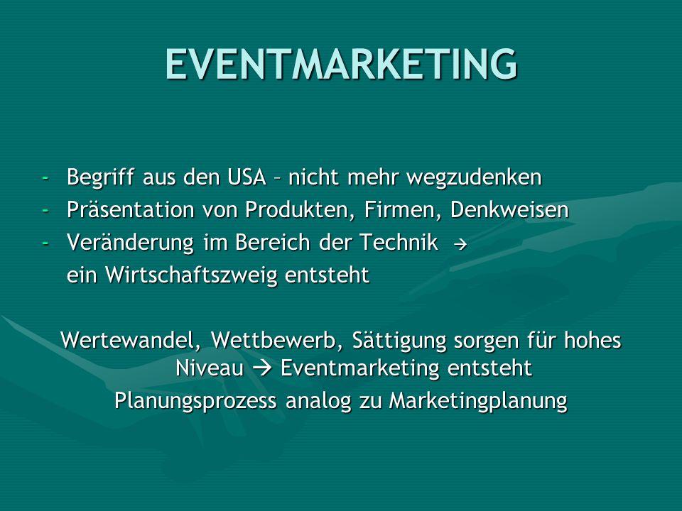 EVENTMARKETING -Begriff aus den USA – nicht mehr wegzudenken -Präsentation von Produkten, Firmen, Denkweisen -Veränderung im Bereich der Technik -Verä